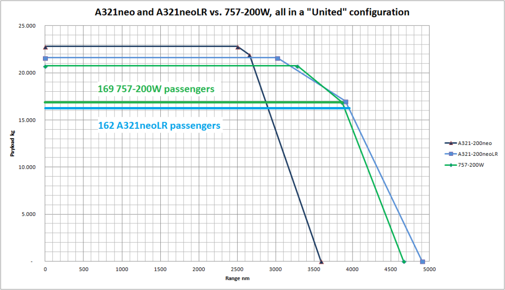Part 2  Boeing 757  Airbus A321neoLR as a replacement on