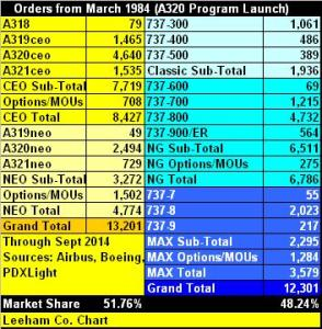 A320 v 737 Orders Sept 2014