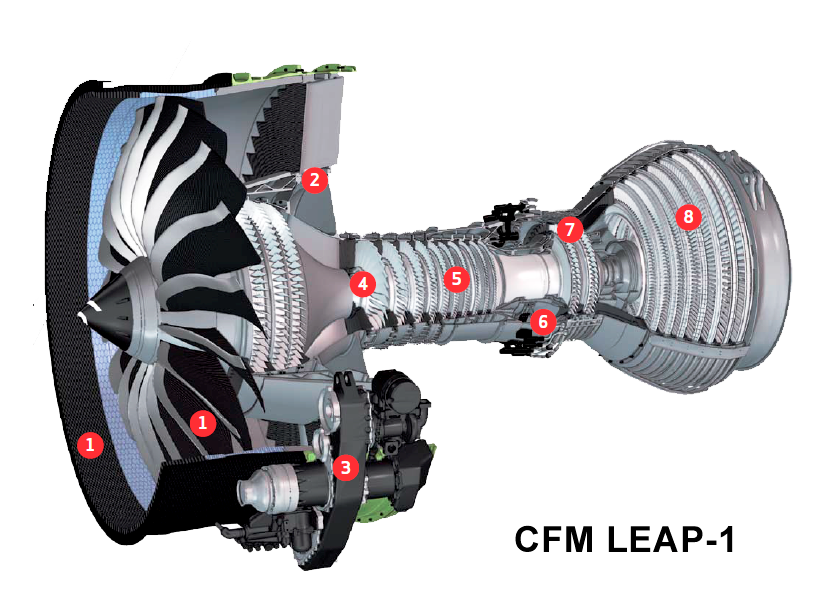 fundamentals of airliner performance  part 6  the engine