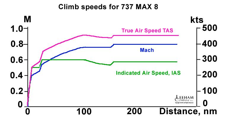 Climb IAS M TAS_1