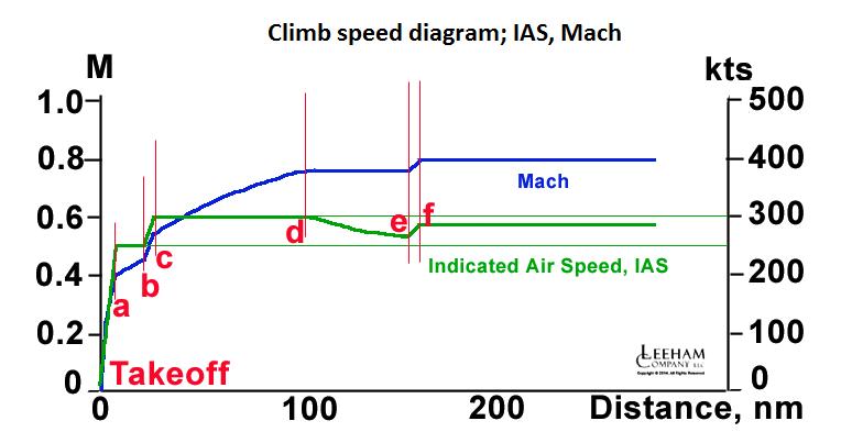 Climb IAS M_