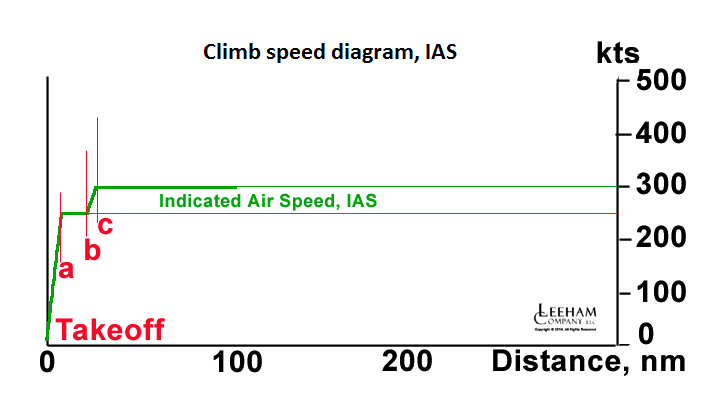 Climb IAS to 300kts_