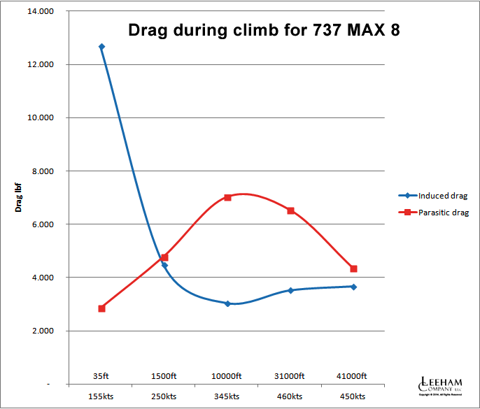 Drag during Climb for 737 MAX 8