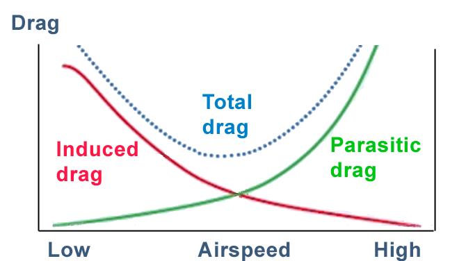 Drag vs speed