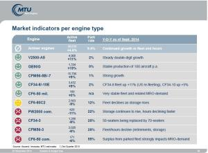 Engine Aftermarket Status Nov 2014