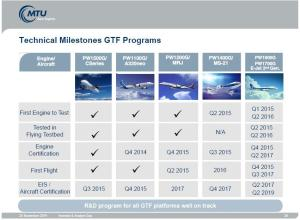 GTF Milestones Nov 2014