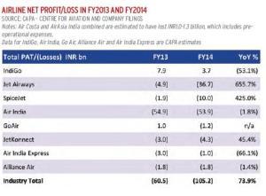 India Profits 13-14