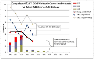 LCF Conversions says the Airbus and Boeing 20 year freighter demand forecast have been substantially over-optimistic. Click on image to enlarge. Source: LCF