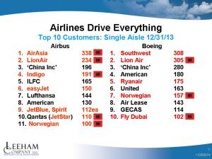 Top 10 S_A 2013
