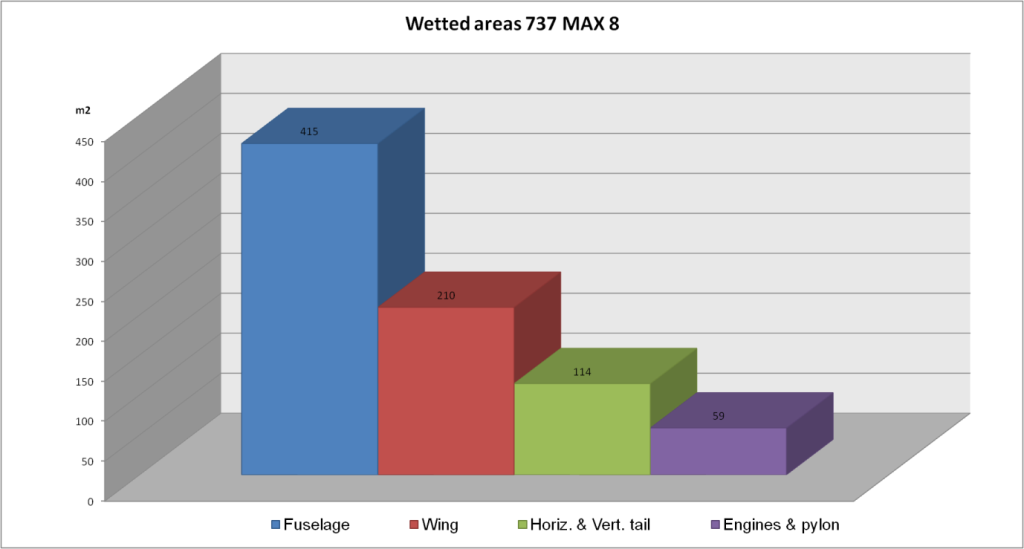 Wetted areas