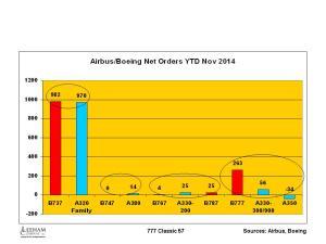 Airbus Boeing Net Orders YTD Nov 2014