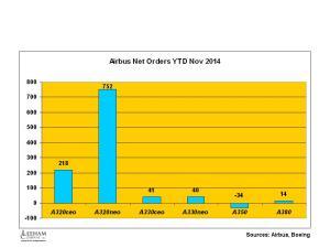 Airbus YTD Orders Nov 2014