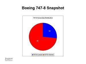 B747-8 Snapshot 2014