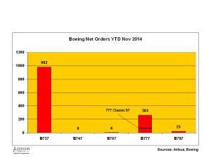 Boeing YTD Orders Nov 2014
