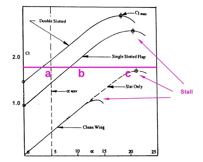 Cl alfa curve landing