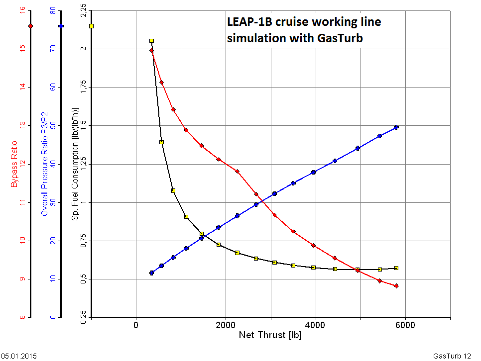 LEAP-1B TSFC, BPR, OPR