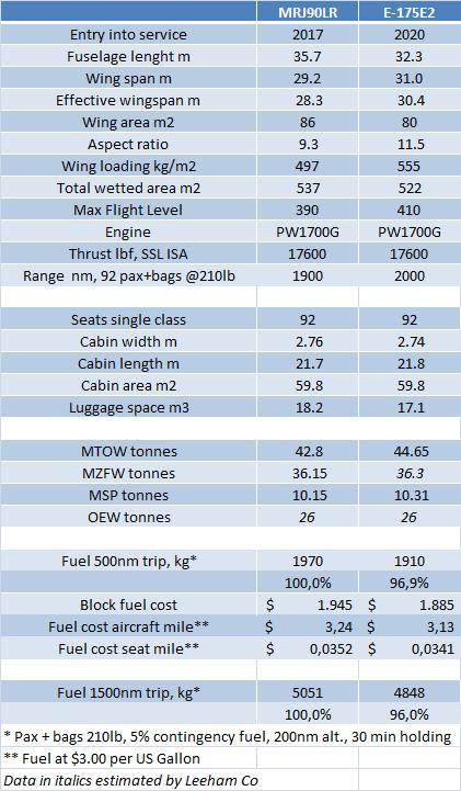 MRJ vs E2 175 data upd7