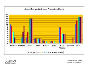 AB BA WB Rates