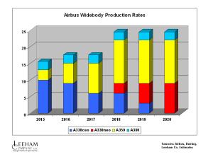 AB WB Rates