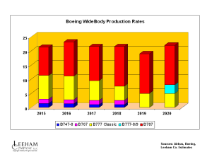 BA WB Rates