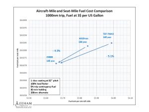 CS300 fuel mile and seat mile diagram 24 02 2015_