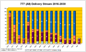 777 Delivery Stream 031915
