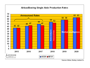 A320_737 Production Rates March 2015