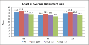 Retiral age over years WB, NB
