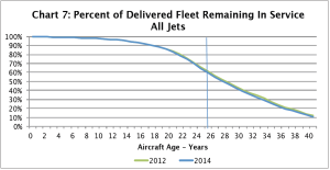 Retirement curve jets