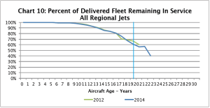 Retirement curve regional jets