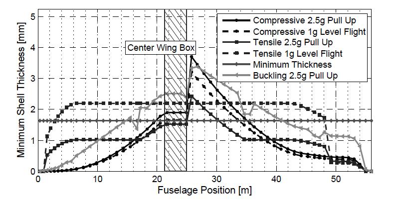 Fuselage dimensions