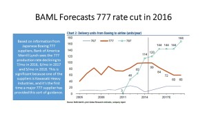 BAML 777 Rates