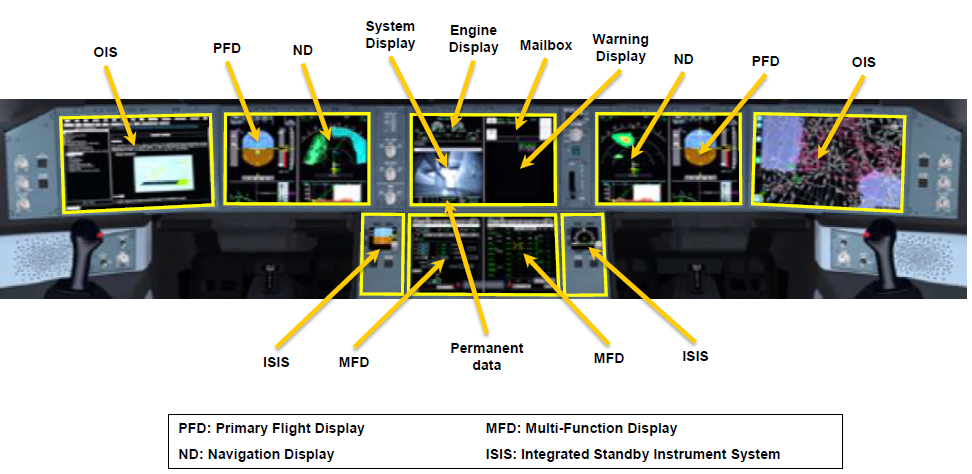 Airbus A350 cockpit compared to A320/A330. - Leeham News and Comment
