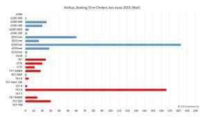 Airbus Boeing Jan-Jun bar chart