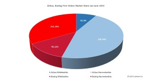 Airbus_Boeing YTD Jan Jun Pie chart