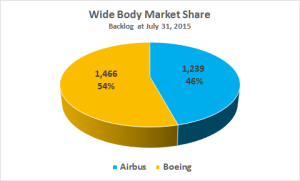 Airbus Boeing WB Mark Share 072015
