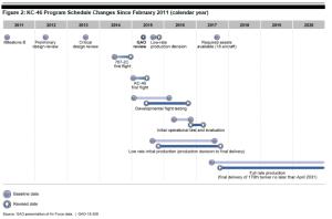 KC46 schedule changes April 2015