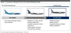 KC46A_767 Conversion