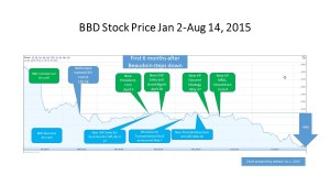 Stock Price Jan-Aug 2015
