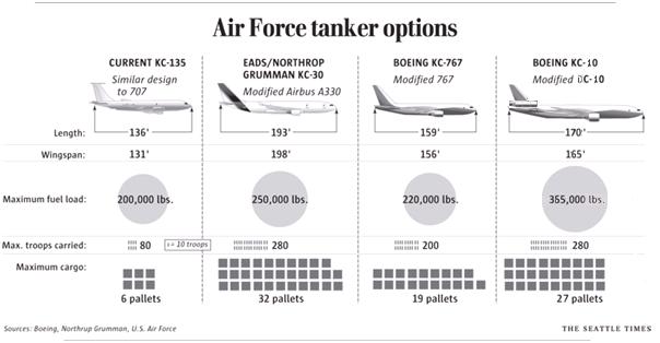 USAF Tankers lineup