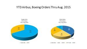 YTD Airbus, Boeing Orders Thru Aug