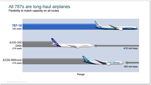 First Boeing 787-10 enters final assembly - Page 3 - Airliners.net
