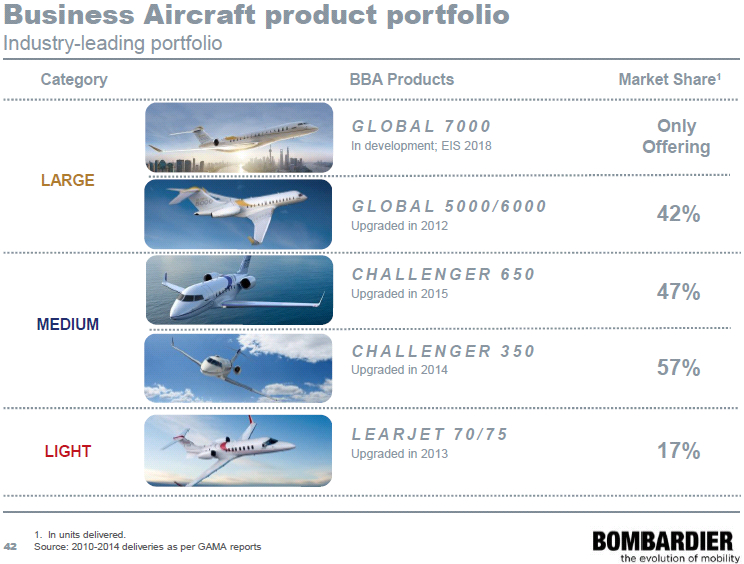 Business aircraft products