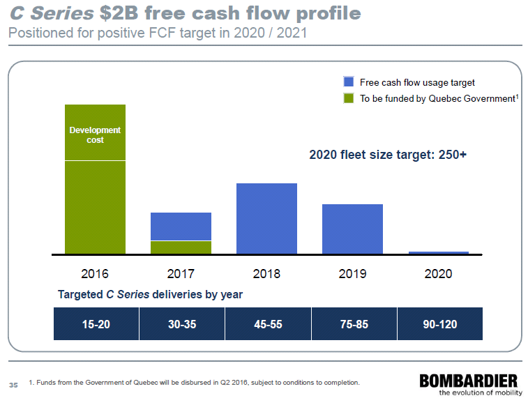 CSeries ramp cash consumption