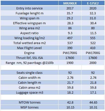MRJ vs E2 175 data