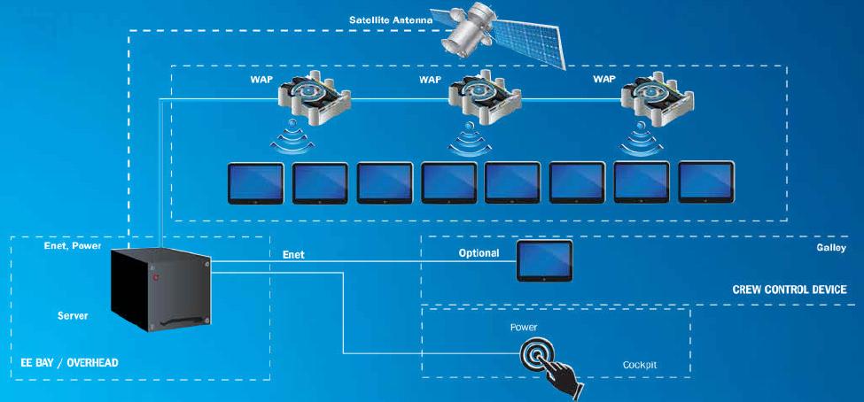 IFE system