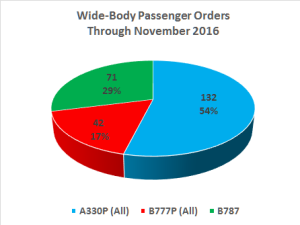 WB PAX Orders Nov 2015