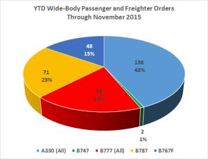 WB PandF Orders YTD Nov 2015