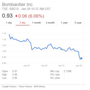 BBD Stock Price Jan 28