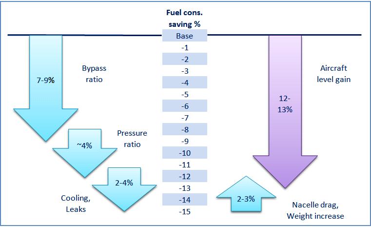 Engine efficiency gains_